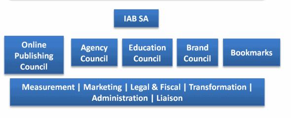 IAB SA Council 2